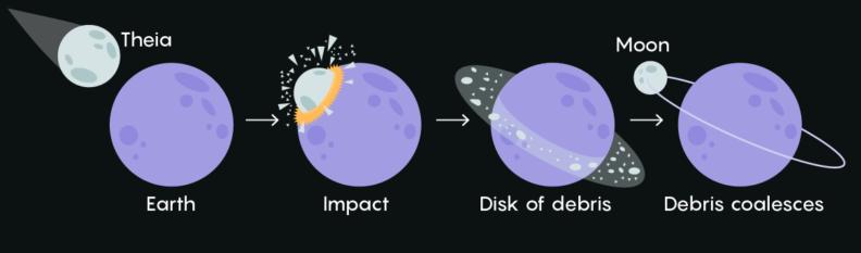 चंद्रमा के जन्म से संबंधित सिद्धांत