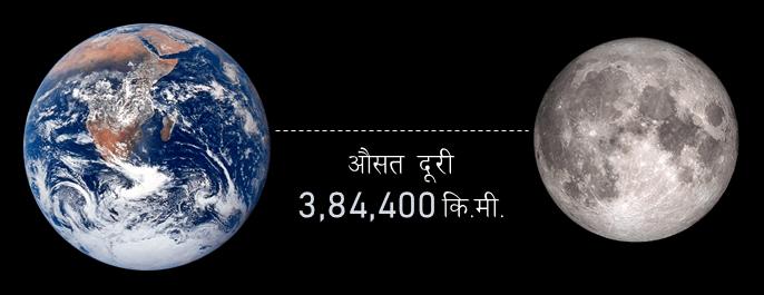 पृथ्वी और चंद्रमा के बीच की दूरी