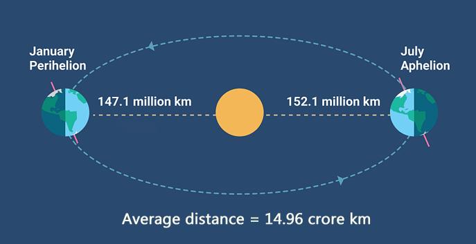 पृथ्वी से सूर्य की औसत दूरी